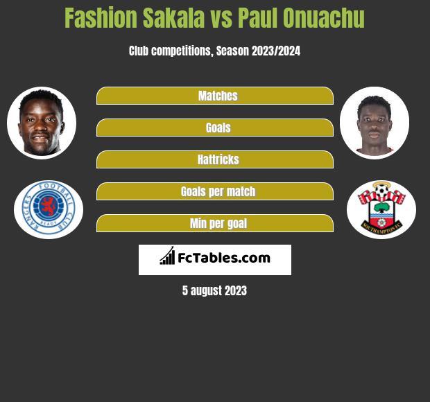 Fashion Sakala vs Paul Onuachu h2h player stats