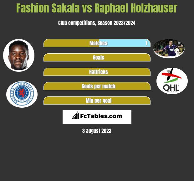 Fashion Sakala vs Raphael Holzhauser h2h player stats
