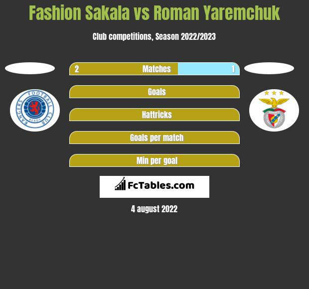 Fashion Sakala vs Roman Yaremchuk h2h player stats