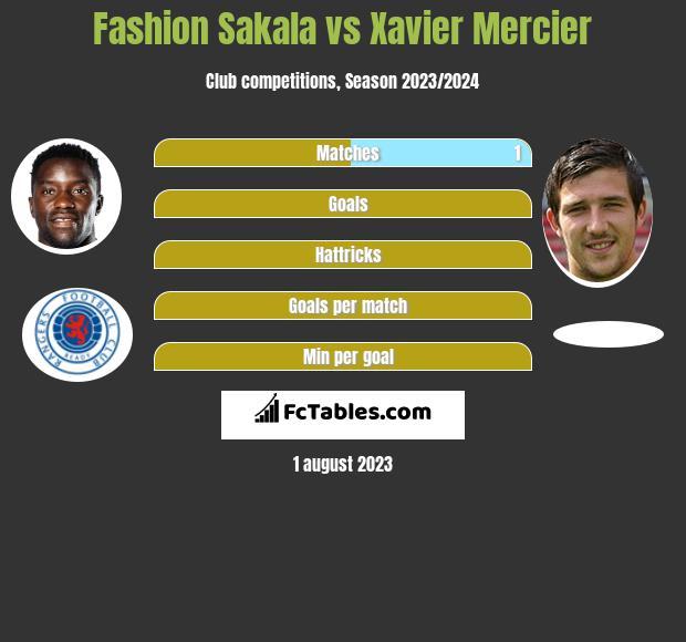 Fashion Sakala vs Xavier Mercier h2h player stats