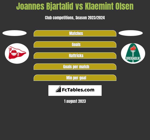 Joannes Bjartalid vs Klaemint Olsen h2h player stats
