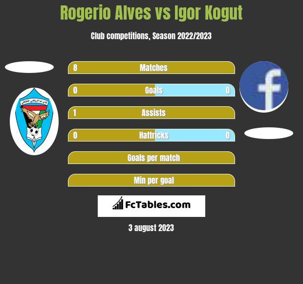 Rogerio Alves vs Igor Kogut h2h player stats