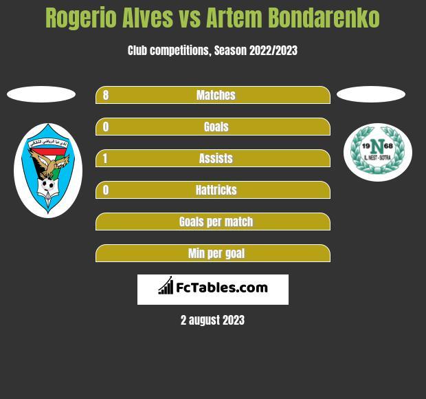 Rogerio Alves vs Artem Bondarenko h2h player stats