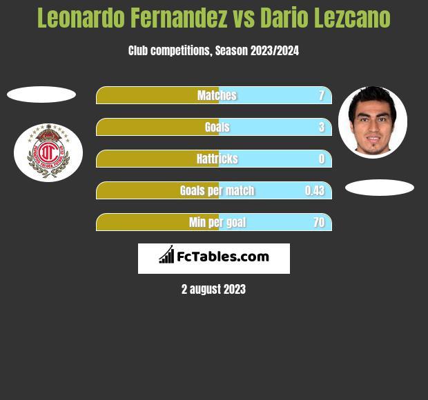 Leonardo Fernandez vs Dario Lezcano h2h player stats