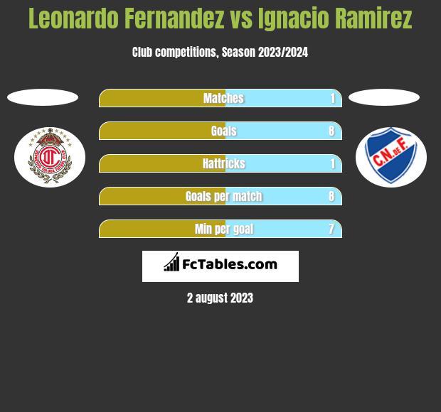 Leonardo Fernandez vs Ignacio Ramirez h2h player stats