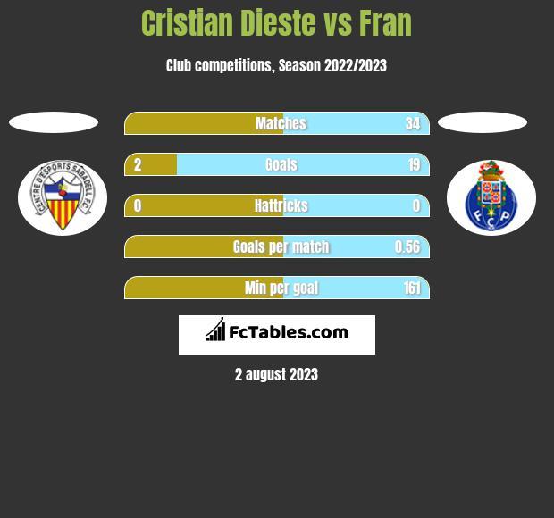 Cristian Dieste vs Fran h2h player stats