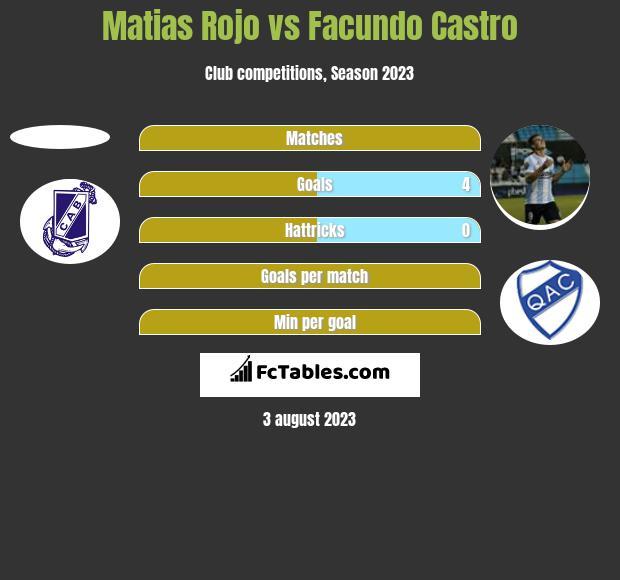 Matias Rojo vs Facundo Castro h2h player stats