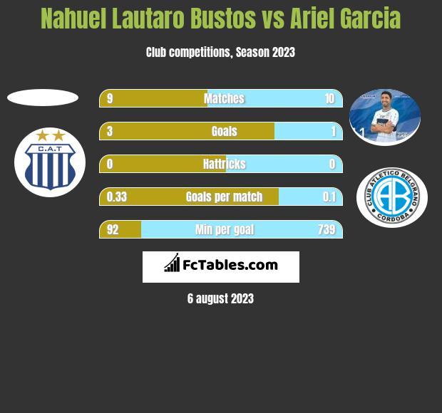 Nahuel Lautaro Bustos vs Ariel Garcia h2h player stats