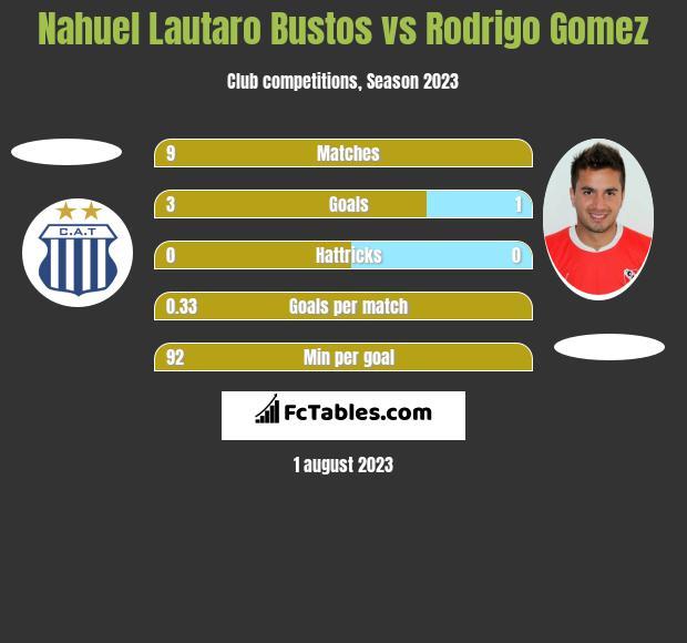 Nahuel Lautaro Bustos vs Rodrigo Gomez h2h player stats