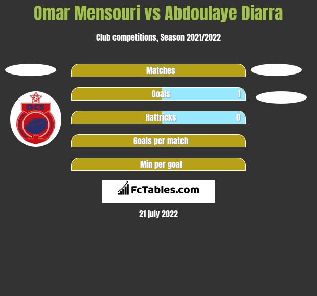 Omar Mensouri vs Abdoulaye Diarra h2h player stats