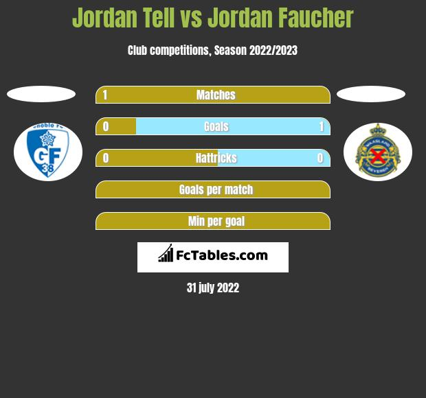 Jordan Tell vs Jordan Faucher h2h player stats