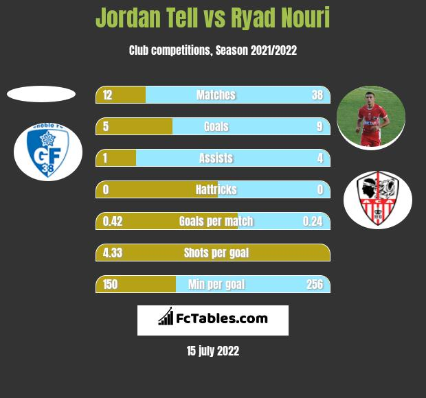 Jordan Tell vs Ryad Nouri h2h player stats