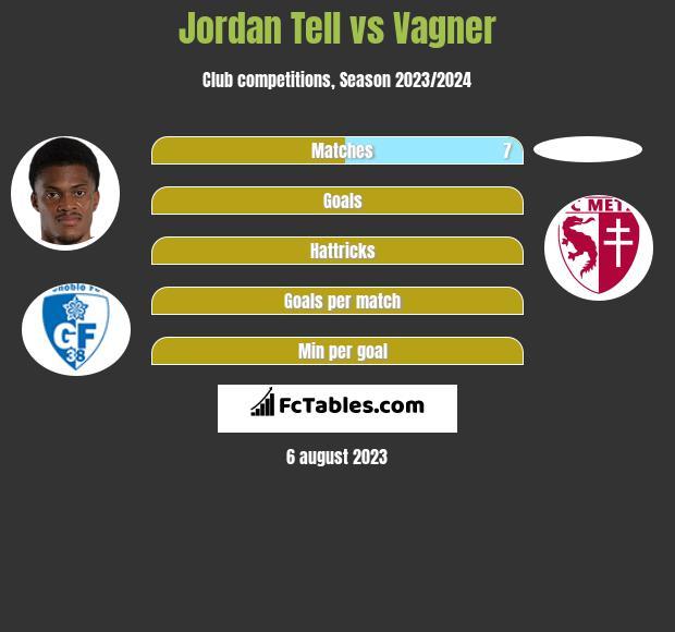 Jordan Tell vs Vagner h2h player stats