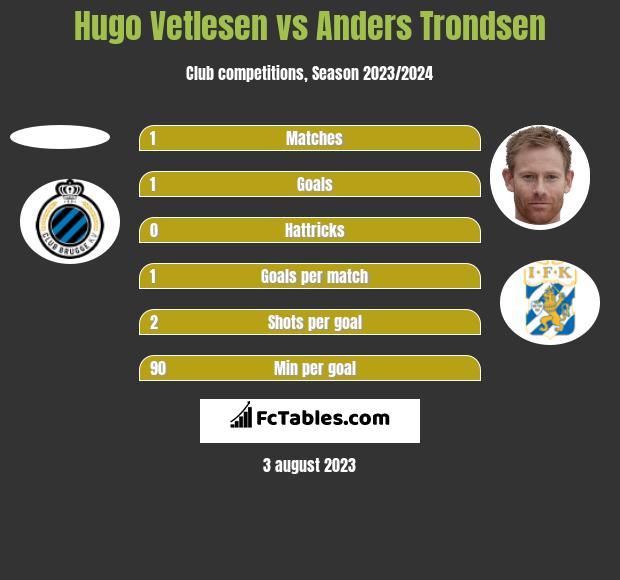 Hugo Vetlesen vs Anders Trondsen h2h player stats