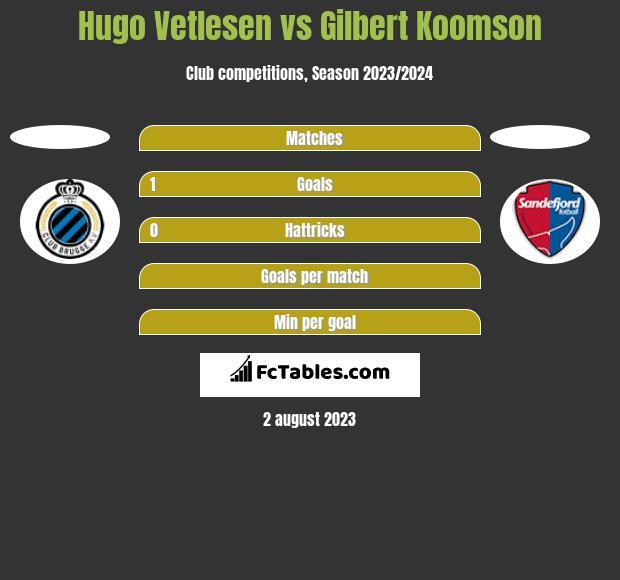 Hugo Vetlesen vs Gilbert Koomson h2h player stats
