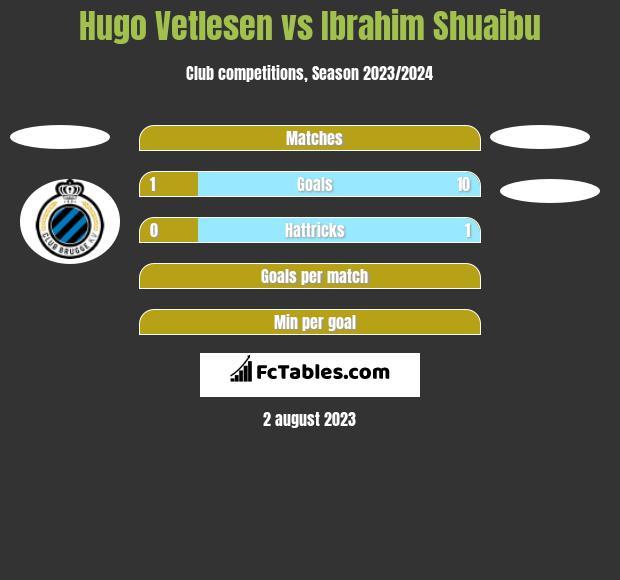 Hugo Vetlesen vs Ibrahim Shuaibu h2h player stats