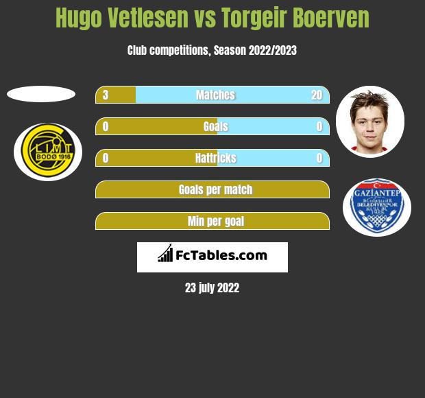 Hugo Vetlesen vs Torgeir Boerven h2h player stats