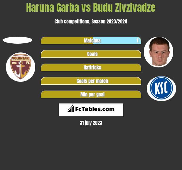 Haruna Garba vs Budu Zivzivadze h2h player stats