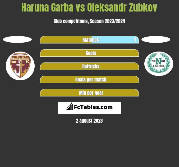Haruna Garba vs Oleksandr Zubkov h2h player stats