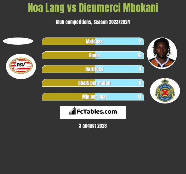 Noa Lang vs Dieumerci Mbokani h2h player stats