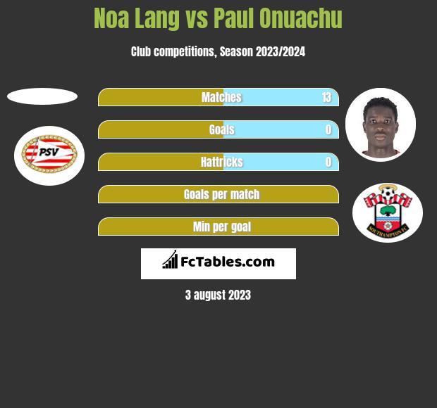 Noa Lang vs Paul Onuachu h2h player stats
