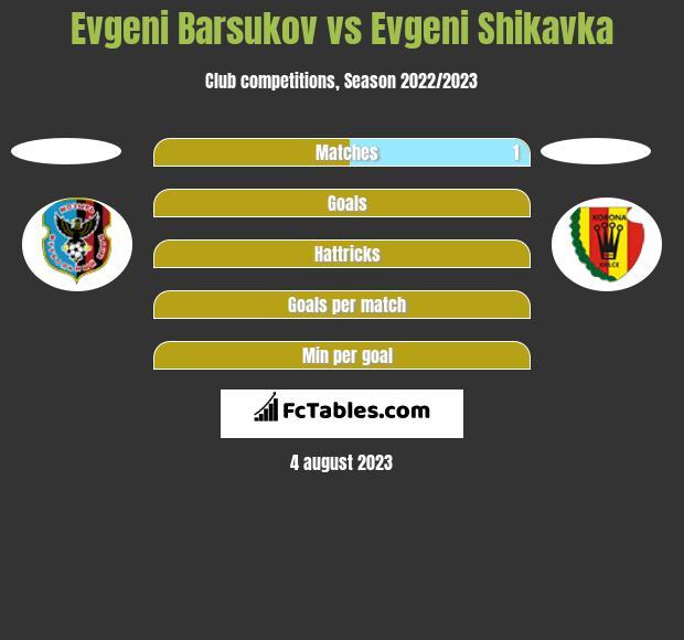 Evgeni Barsukov vs Evgeni Shikavka h2h player stats