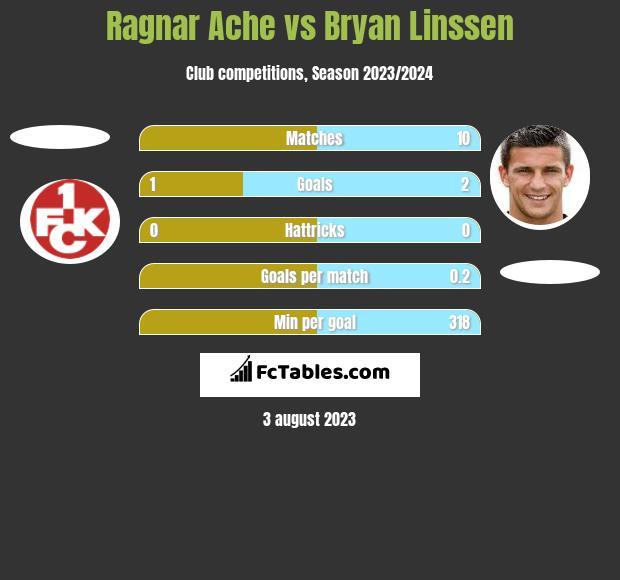 Ragnar Ache vs Bryan Linssen h2h player stats