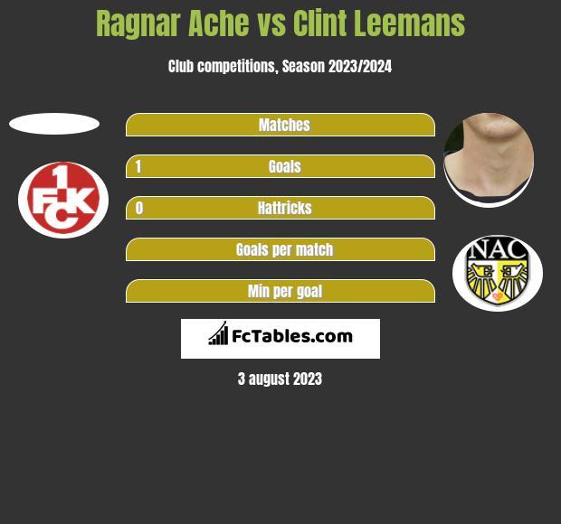 Ragnar Ache vs Clint Leemans h2h player stats