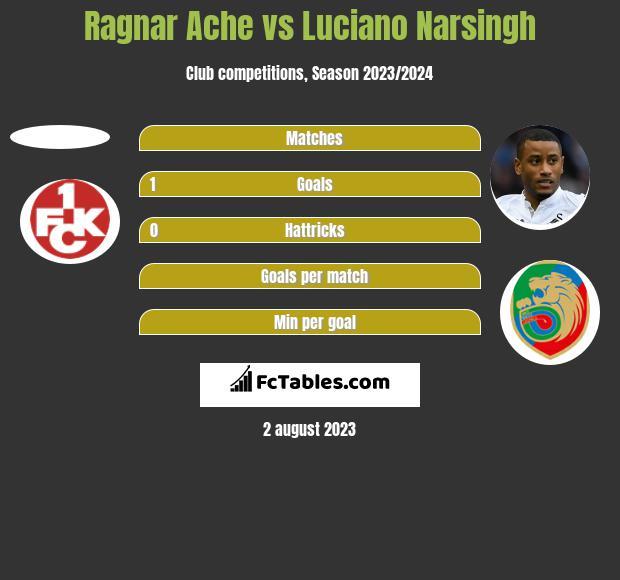 Ragnar Ache vs Luciano Narsingh h2h player stats