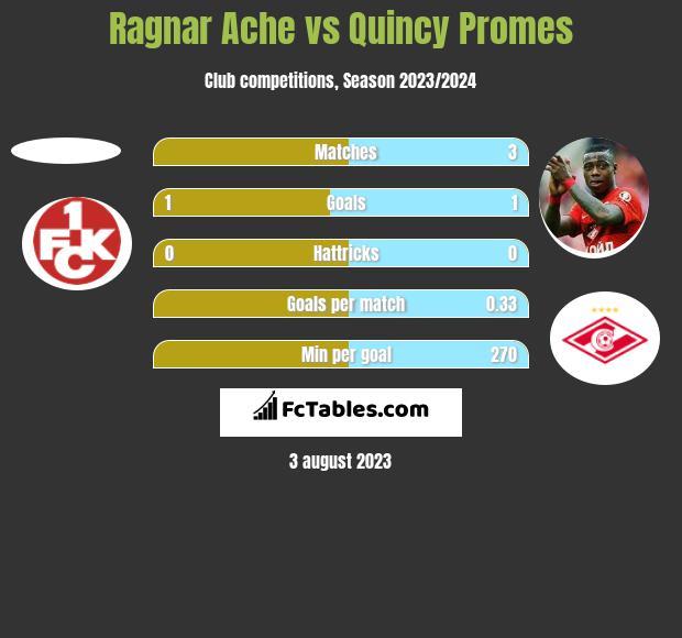 Ragnar Ache vs Quincy Promes h2h player stats