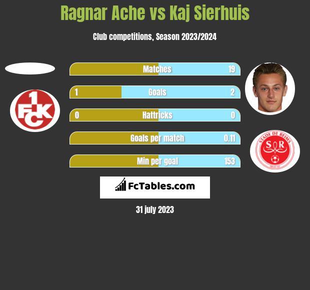Ragnar Ache vs Kaj Sierhuis h2h player stats