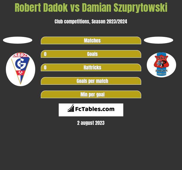 Robert Dadok vs Damian Szuprytowski h2h player stats