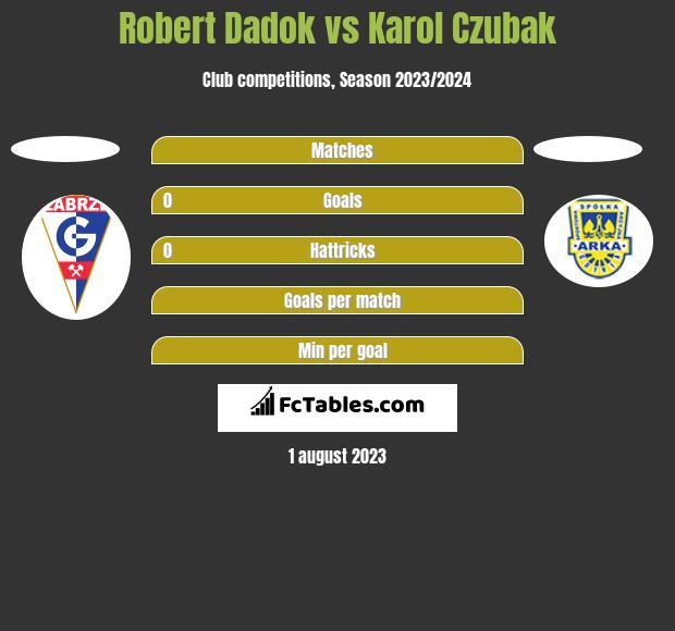 Robert Dadok vs Karol Czubak h2h player stats