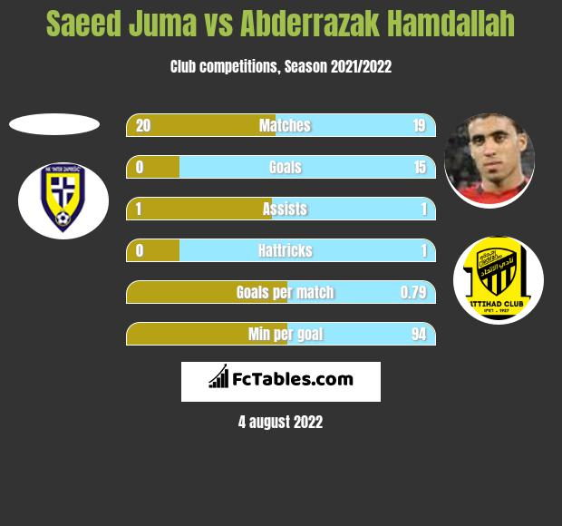 Saeed Juma vs Abderrazak Hamdallah h2h player stats