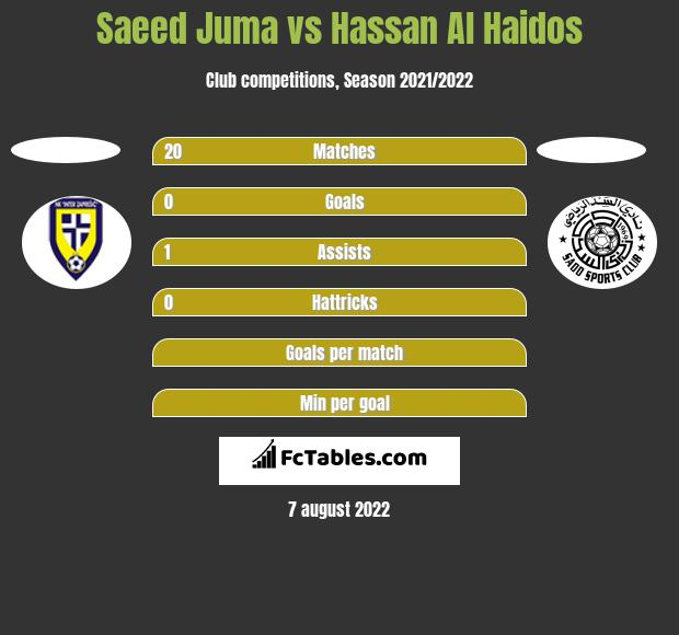 Saeed Juma vs Hassan Al Haidos h2h player stats