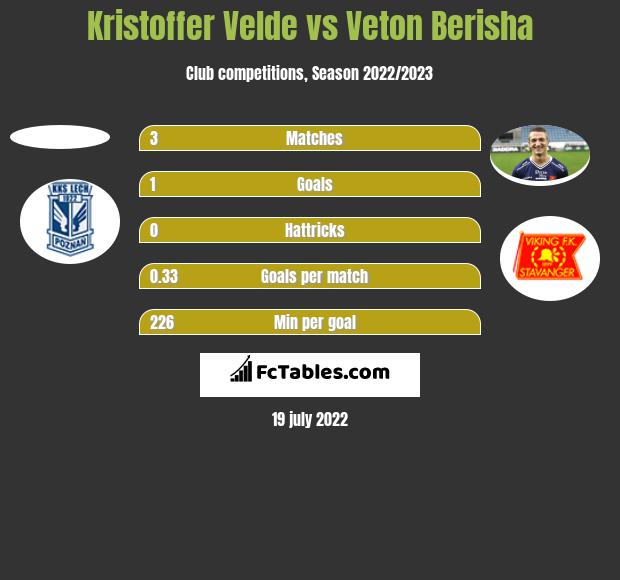 Kristoffer Velde vs Veton Berisha h2h player stats