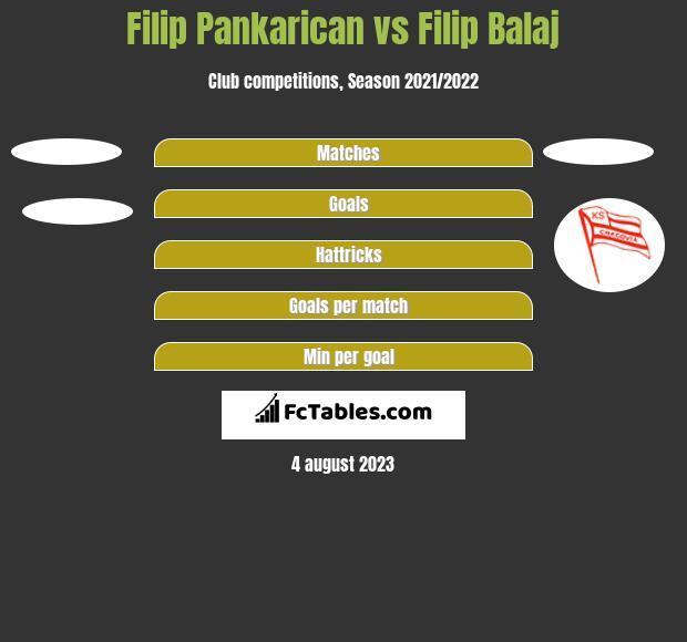 Filip Pankarican vs Filip Balaj h2h player stats