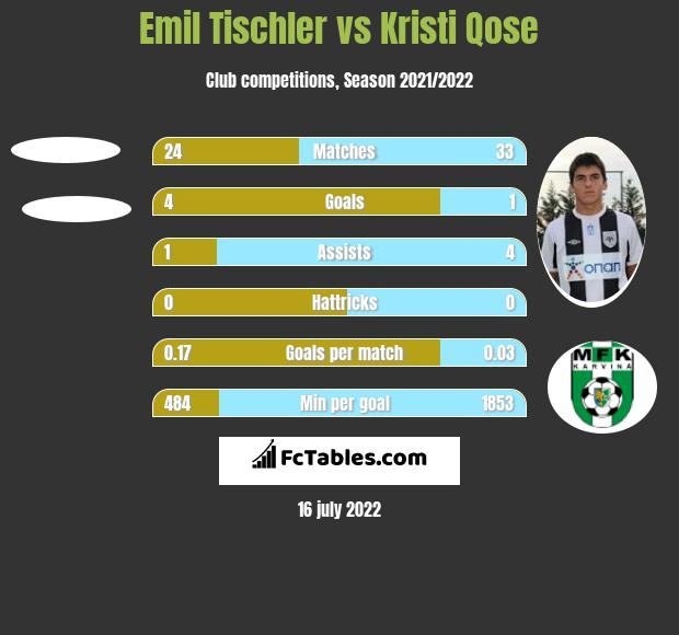 Emil Tischler vs Kristi Qose h2h player stats