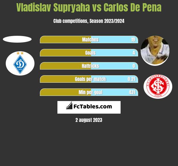 Vladislav Supryaha vs Carlos De Pena h2h player stats