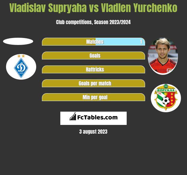 Vladislav Supryaha vs Vladlen Yurchenko h2h player stats