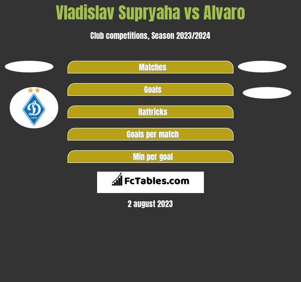 Vladislav Supryaha vs Alvaro h2h player stats
