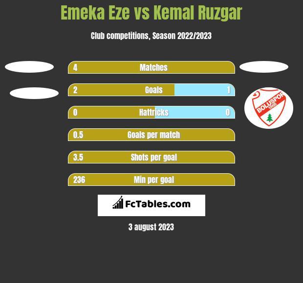 Emeka Eze vs Kemal Ruzgar h2h player stats