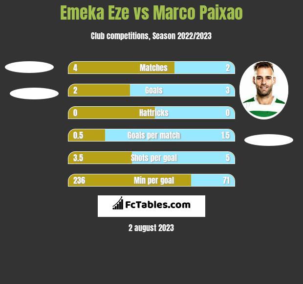 Emeka Eze vs Marco Paixao h2h player stats