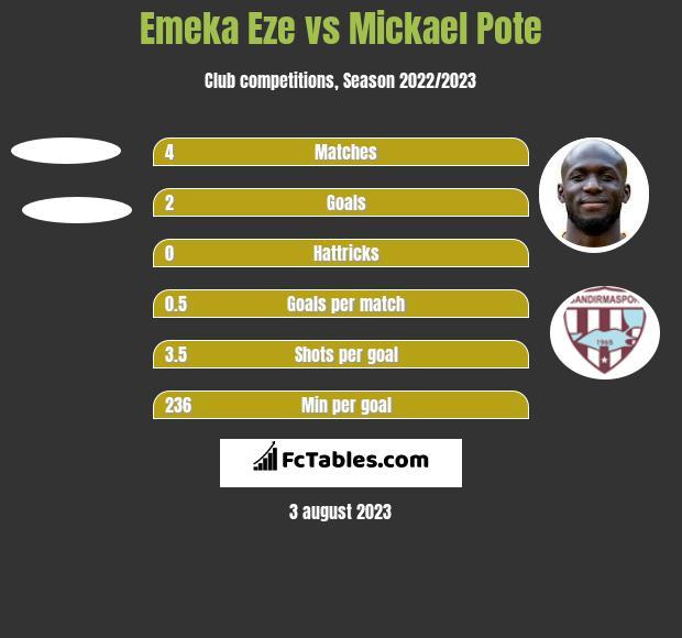 Emeka Eze vs Mickael Pote h2h player stats