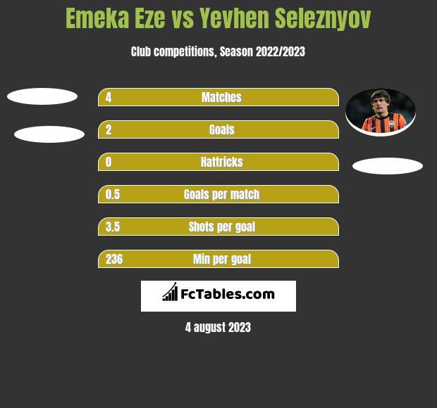 Emeka Eze vs Jewhen Selezniow h2h player stats