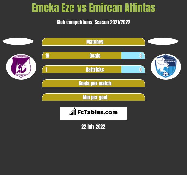 Emeka Eze vs Emircan Altintas h2h player stats