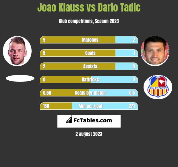 Joao Klauss vs Dario Tadic h2h player stats