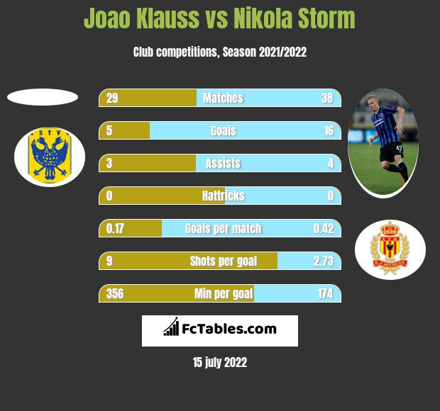 Joao Klauss vs Nikola Storm h2h player stats