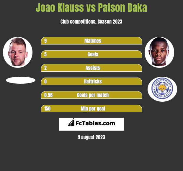 Joao Klauss vs Patson Daka h2h player stats