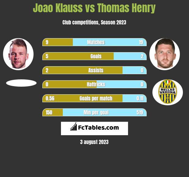 Joao Klauss vs Thomas Henry h2h player stats
